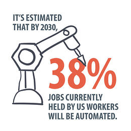 IT'S ESTIMATED THAT BY 2030, 38% OF JOBS CURRENTLY HELD BY US WORKERS WILL BE AUTOMATED.