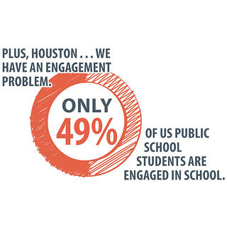 PLUS, HOUSTON . . . WE HAVE AN ENGAGEMENT PROBLEM. ONLY 49% OF US PUBLIC SCHOOL STUDENTS ARE ENGAGED IN SCHOOL.